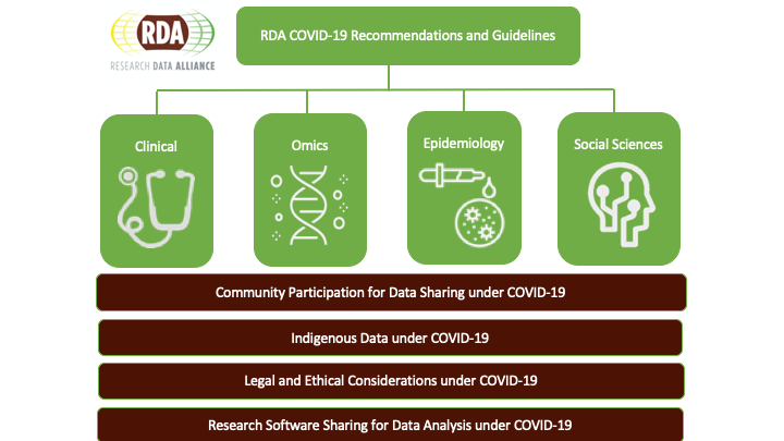 RDA Recommendations and Guidelines on Data Sharing for  COVID-19