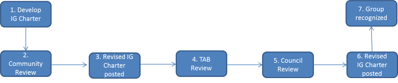 https://www.rd-alliance.org/sites/default/files/IG_Charter_Review.png#overlay-context=group/working-group-process-task-force/wiki/group-processes-and-procedures.html