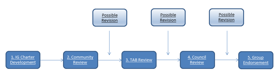 IG Review process diagram