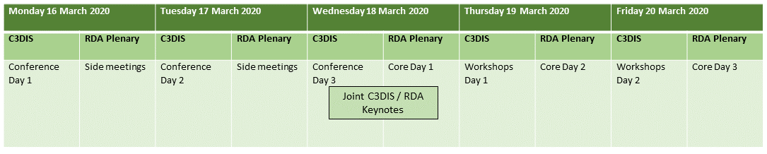 Schedule for C3DIS and Plenary 15: 16 and 17 March 2020: C3DIS Main conference, RDA Plenary side meetings; 18 March 2020: C3DIS Main conference, RDA Plenary core day 1, with joint C3DIS / RDA Plenary keynotes, 19 and 20 March: C3DIS Workshops, RDA Plenary Core days 1&2