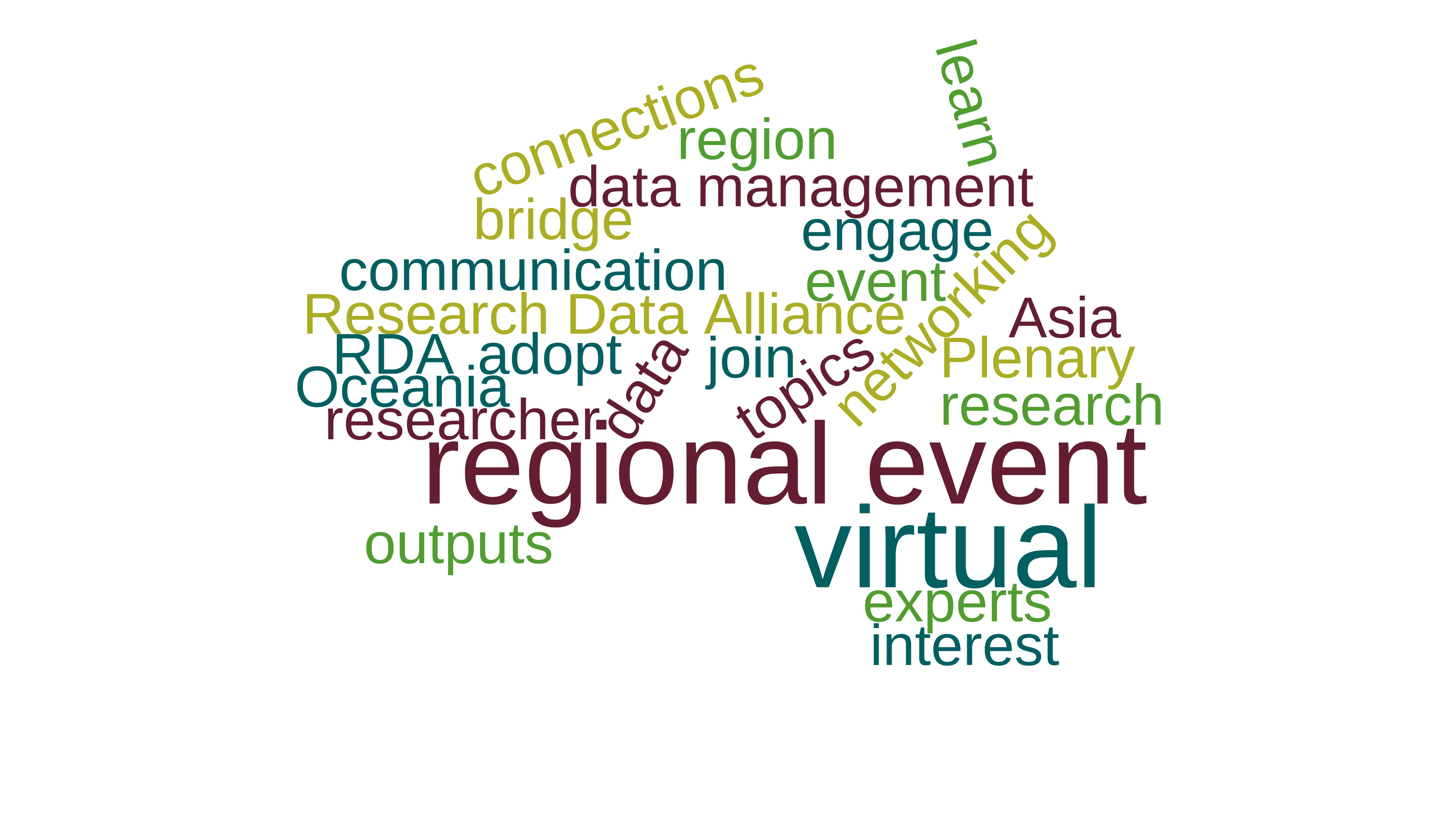 "Word cloud ""RDA VP16 Regional Event"""